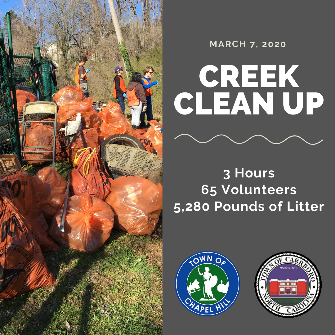 2020 Carrboro Creek Cleanup Data